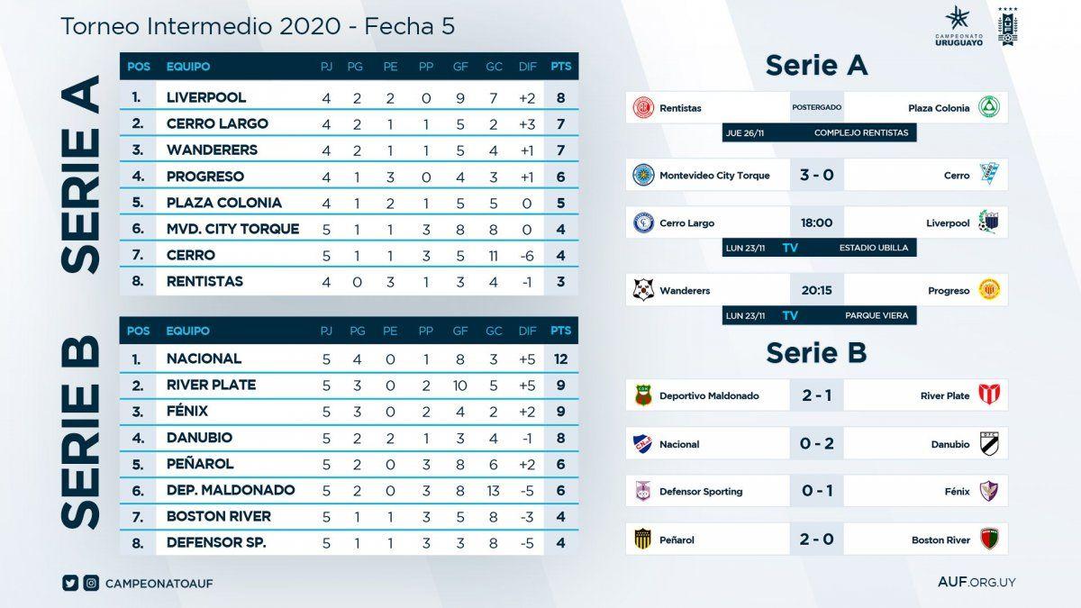 Hoy sigue la 5ª fecha del Torneo Intermedio con dos partidos: Wanderers-Progreso y Cerro Largo-Liverpool