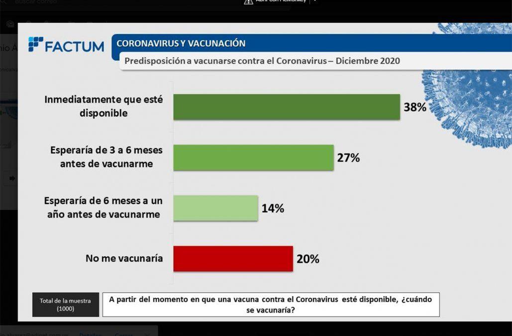 Covid-19:  el 38% dispuesto a vacunarse de inmediato, según encuesta de Factum