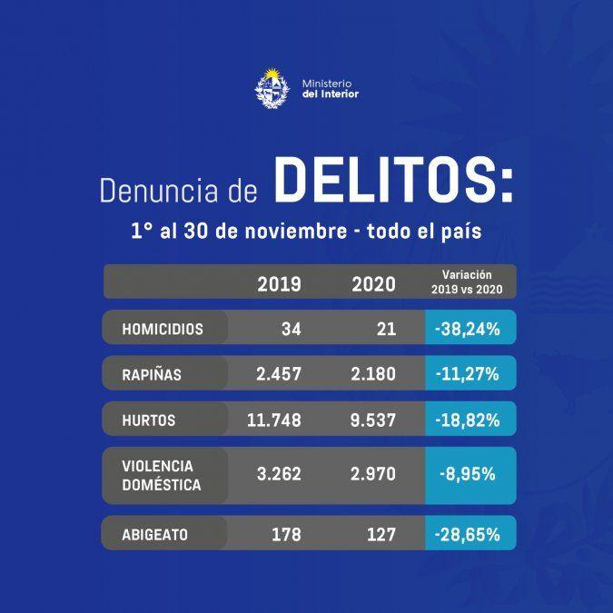 Ministerio del Interior informa que los homicidios bajaron 17,8% y las rapiñas 9,41% en el período marzo-noviembre