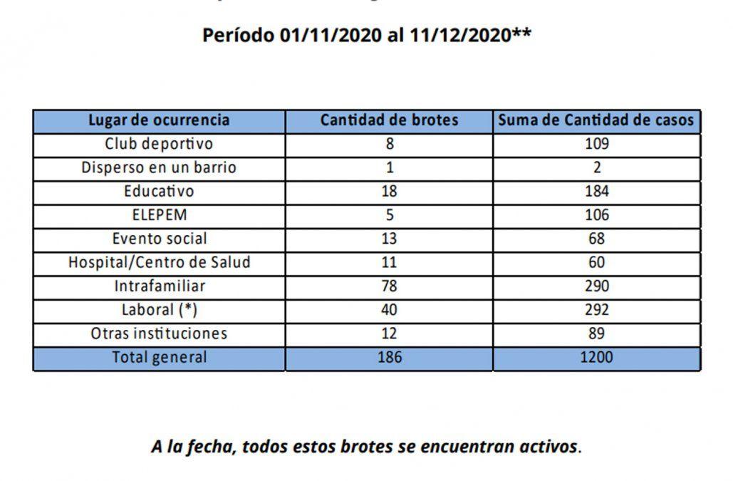 Así se distribuyen los brotes de Covid en Montevideo, según lugar y cantidad de casos