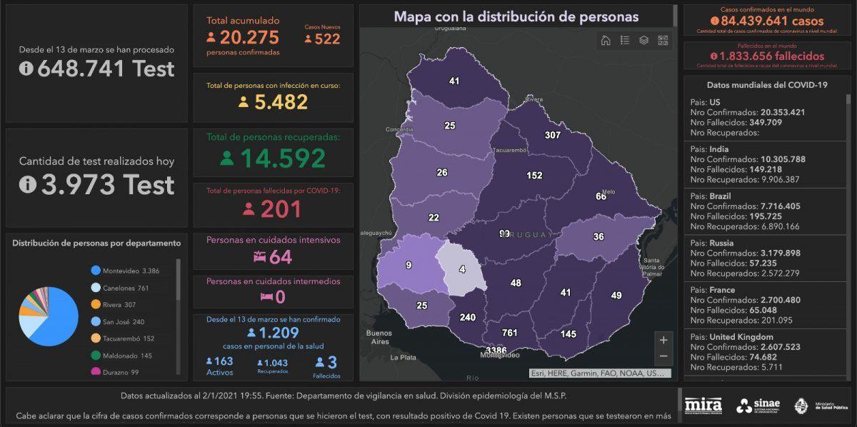 Datos oficiales del MSP.