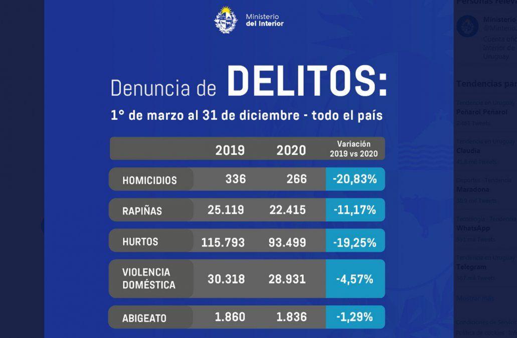 Según Ministerio del Interior, delitos bajaron los 10 primeros meses de este gobierno