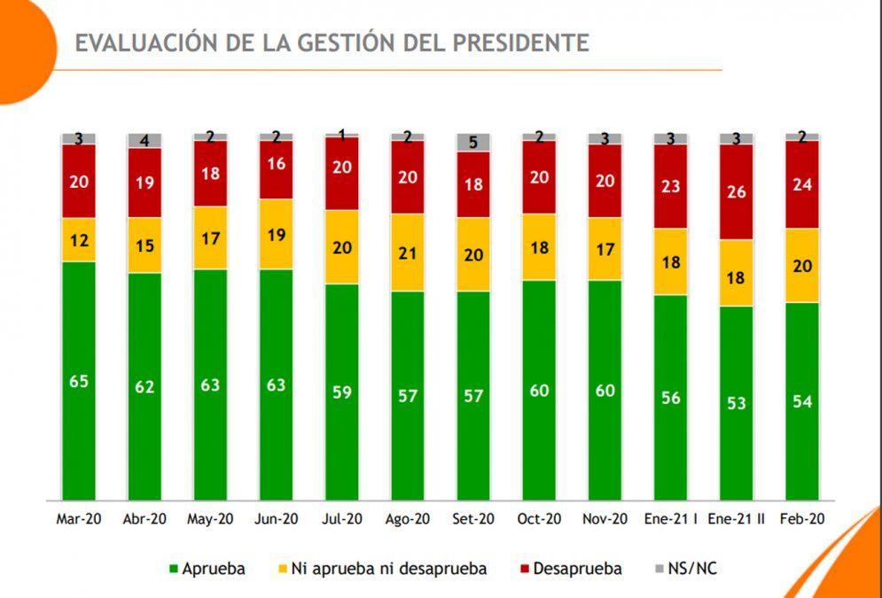 El 54% aprueba la gestión de Lacalle Pou y el 24% la desaprueba