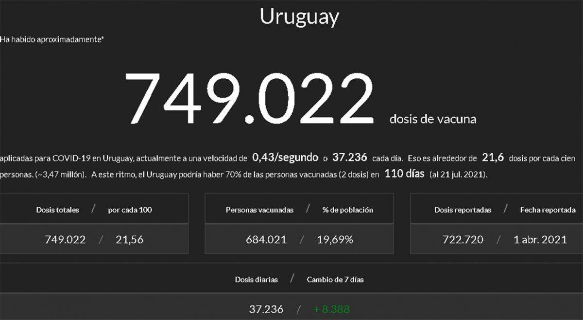 Uruguay aceleró ritmo de vacunación y ocupa el puesto 18 en el mundo