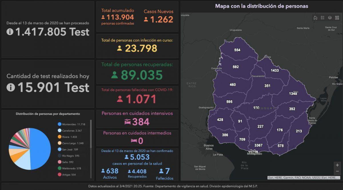Datos Covid: hay 1.262 casos nuevos y otros 1.077 reportados fuera de fecha