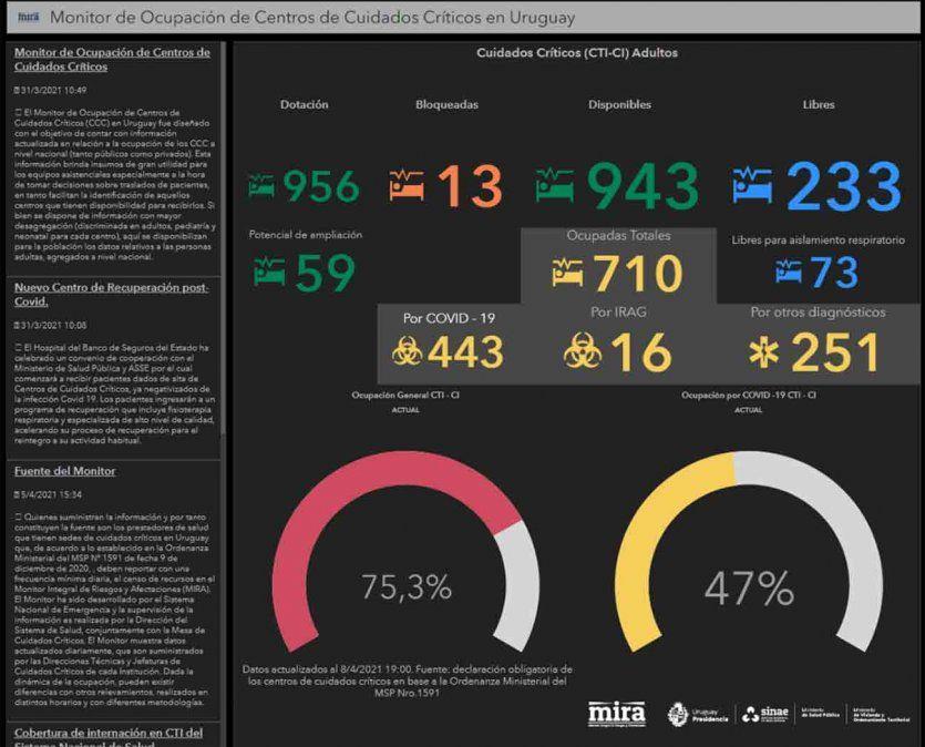 MSP habilitó monitor en tiempo real de datos de ocupación de CTI