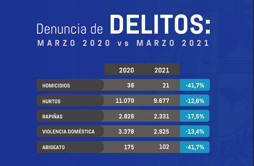 Según Ministerio del Interior, los delitos cayeron en marzo: homicidios bajaron 41%