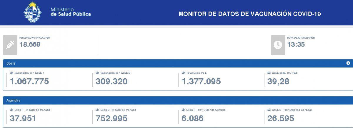 Uruguay superó las 300.000 personas con vacunación completa del Covid-19