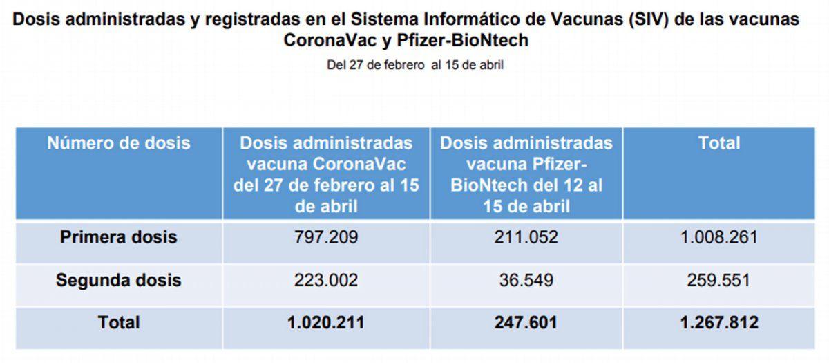 Personas de 50 a 70 años son las que más se vacunaron con primera y segunda dosis