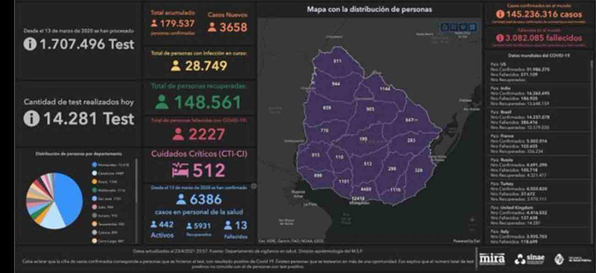 Datos Covid en Uruguay: 3.658 casos nuevos y 67 fallecidos
