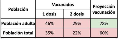 Este fin de semana se otorgaron 450.000 nuevos turnos de vacunación contra el Covid-19