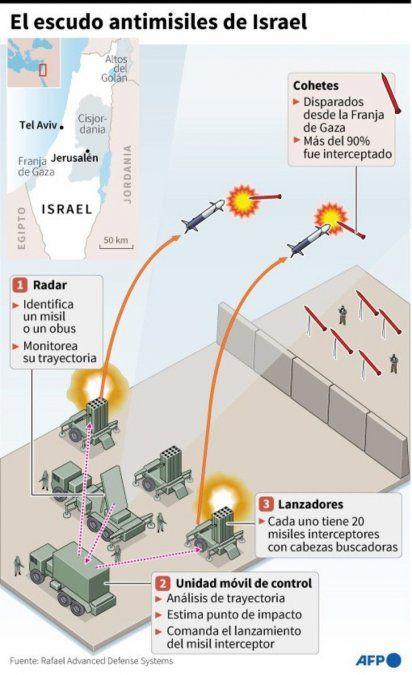 Cúpula de hierro, el infalible muro defensivo de Israel contra misiles enemigos