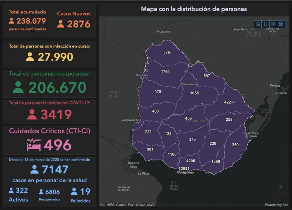 Datos Covid: 2.876 nuevos positivos, 50 fallecimientos y 27.990 casos activos