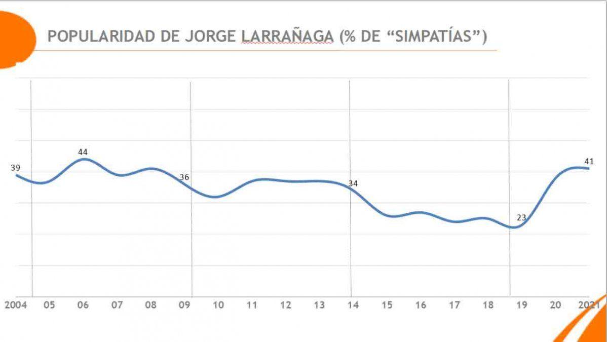 Larrañaga era el segundo líder con mejor imagen del Partido Nacional, según Equipos