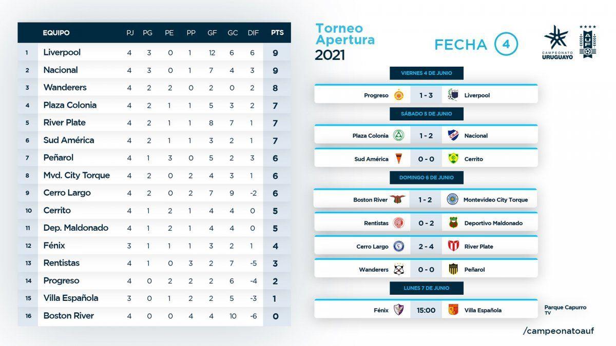 Peñarol y Wanderers igualaron 0 a 0;  Nacional y Liverpool, líderes del Apertura