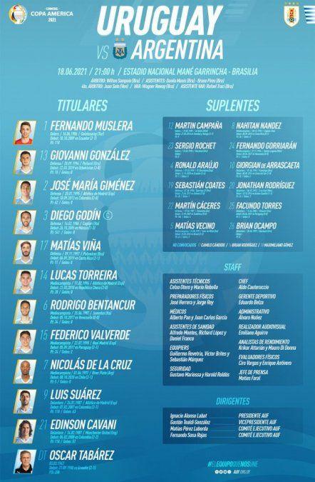Tabárez confirmó a Giovanni González y Nico De La Cruz para enfrentar a Argentina