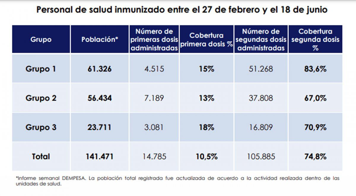 Casi el 75% del personal de la salud tiene dos dosis de la vacuna anti Covid-19