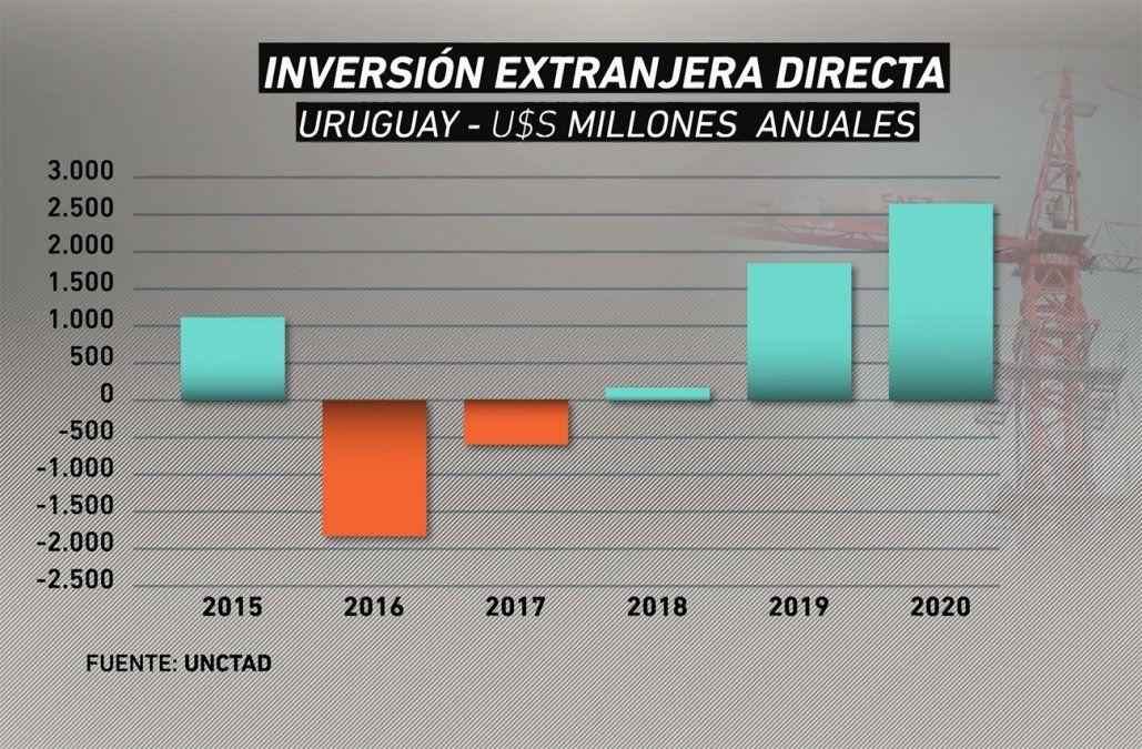 Inversión externa cae en Sudamérica, pero crece en Uruguay