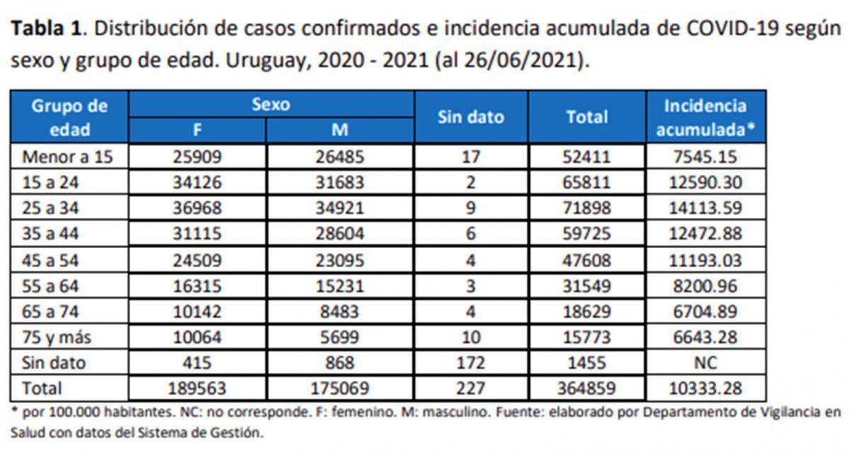 Uruguay completó cuatro semanas con caída de contagios e ingresos a CTI