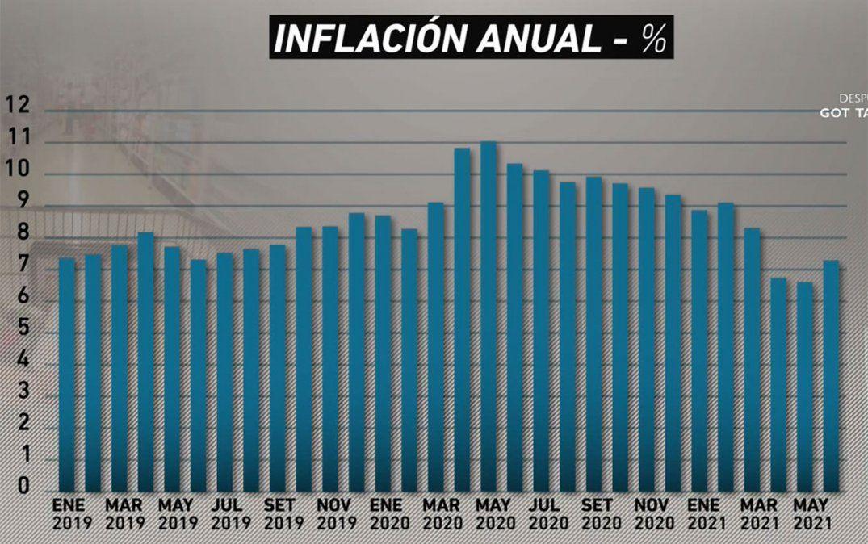 Los precios internacionales presionan la inflación
