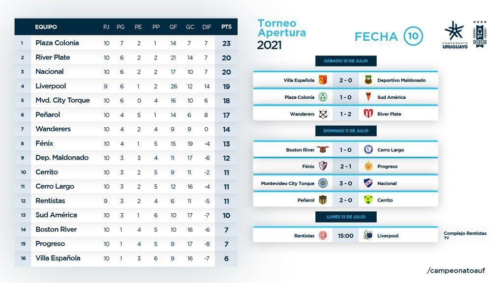 Peñarol venció a Cerrito, acortó en el Apertura y aprontó para los clásicos de Sudamericana