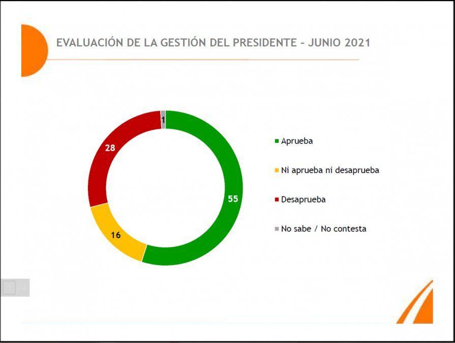 Baja la evaluación de gestión presidencial:  en junio 55% aprueba y 28% desaprueba