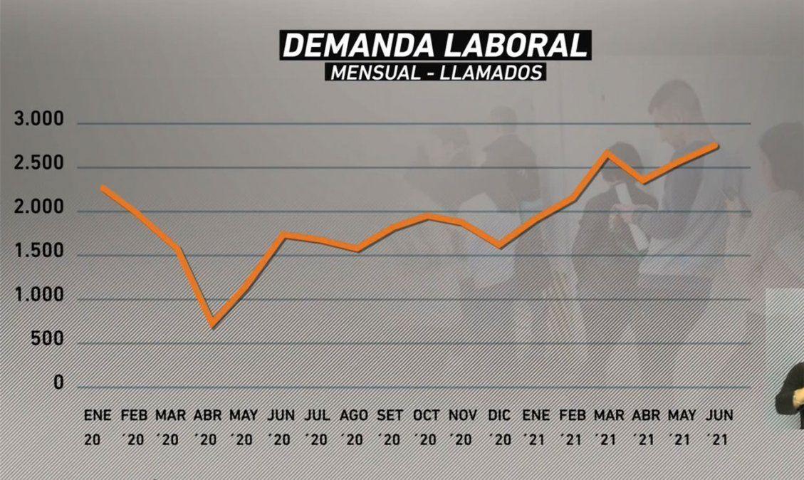 Mejoró la demanda laboral en junio, según datos de Advice