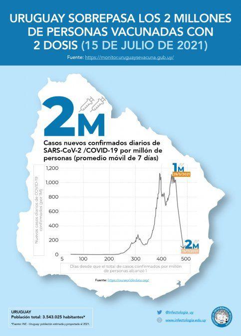 Uruguay superó los 2 millones de personas con dos dosis de la vacuna del Covid-19