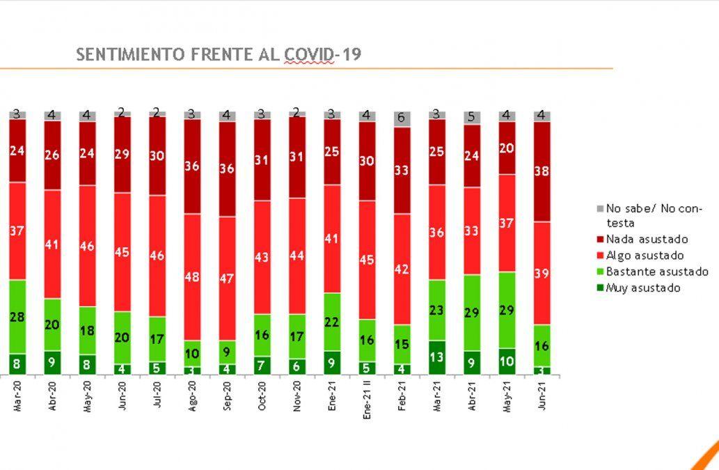 El 47% asegura que ya pasó lo peor de la pandemia, según encuesta de Equipos
