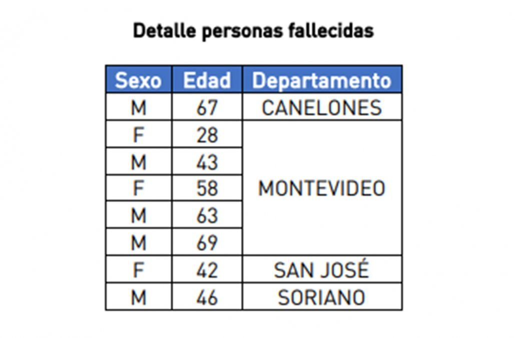 Covid-19 en Uruguay: 162 casos nuevos, 8 fallecidos y 85 pacientes en CTI
