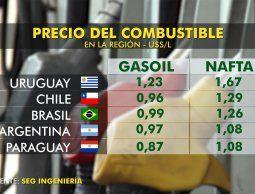 altText(Baja del petróleo permitiría evitar ajuste de combustibles en enero)}