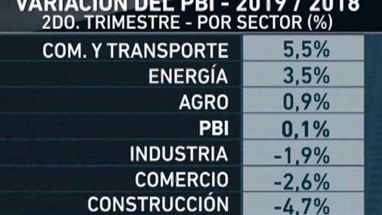 Economía con mínimo crecimiento, aunque sale de la recesión