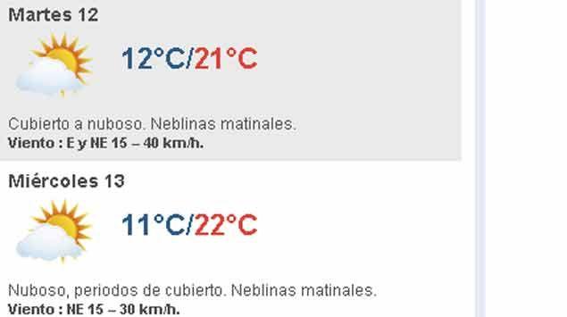 Martes de cubierto a nuboso: temperatura máxima de 21º