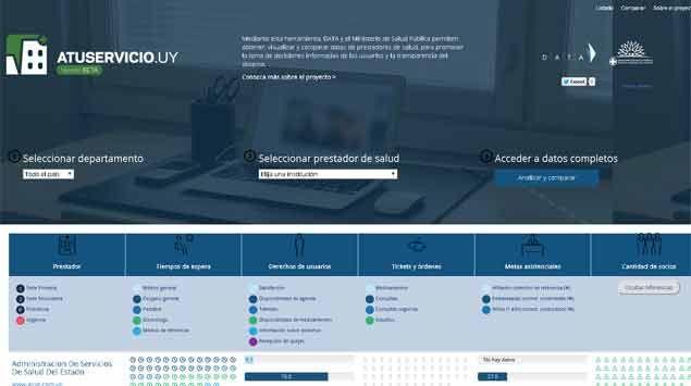 Comparativo de mutualistas: precio de tickets, consultas y tiempo de espera