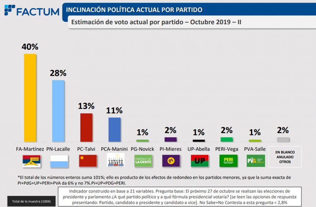 Última encuesta de Factum: FA 40%, PN 28%, PC 13% y CA 11%