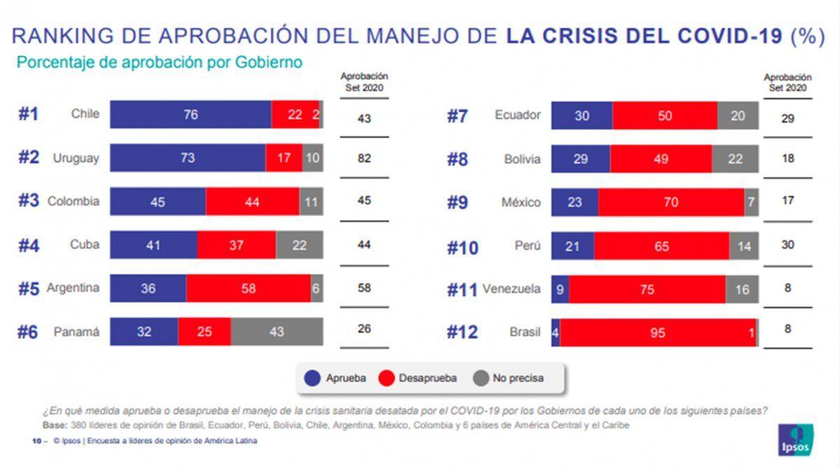 Lacalle Pou es el presidente mejor evaluado en América Latina por manejo del Covid-19