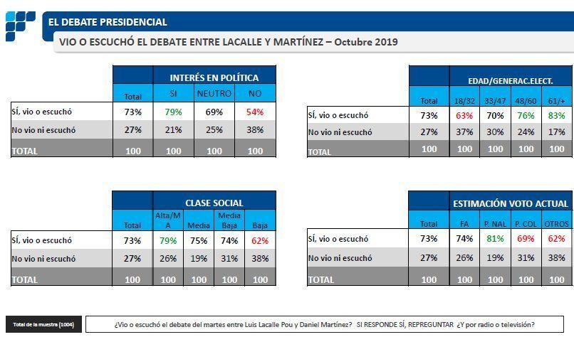 El 94% no cambiará el voto tras ver el debate por TV entre Daniel Martínez y Lacalle Pou