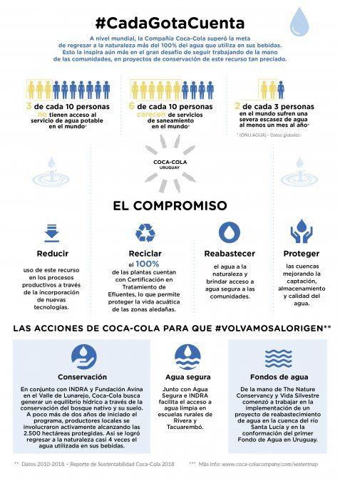 Coca-Cola reafirma su compromiso con el agua con la campaña Volvamos al Origen