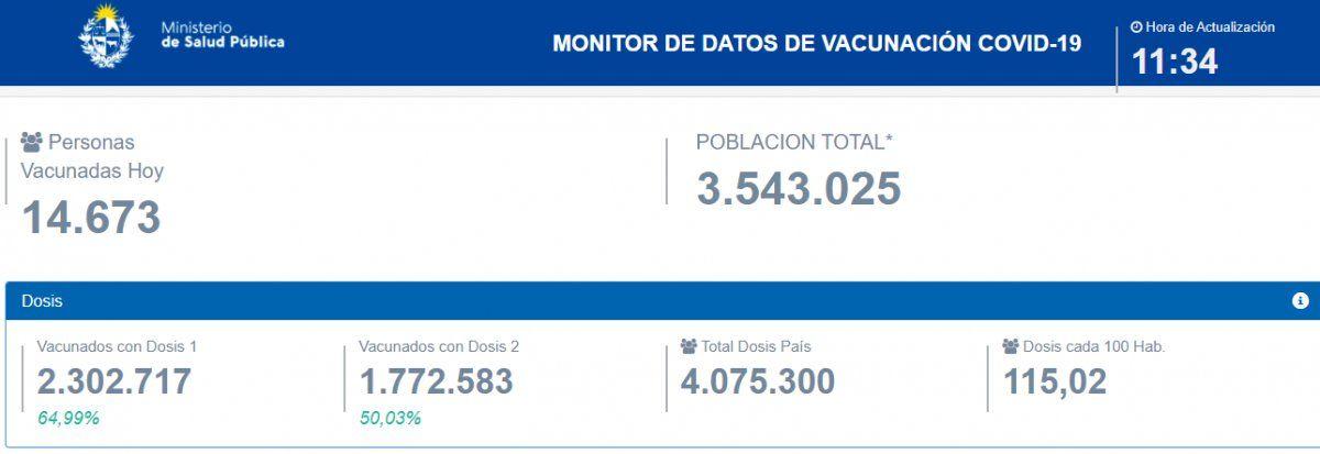 El 50% de la población uruguaya ya está vacunada con dos dosis