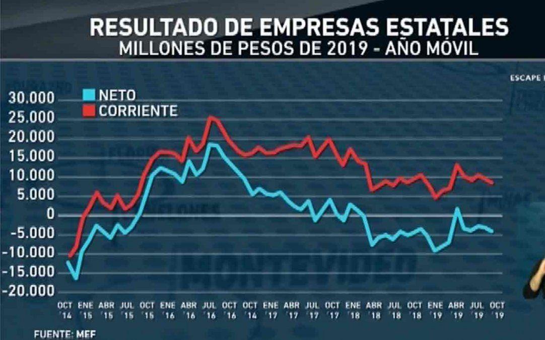 Resultado de Empresas Estatales empeora y es inevitable un ajuste de tarifas