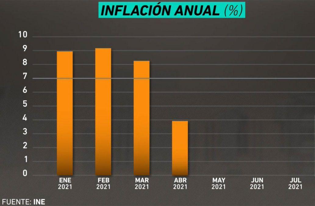 La inflación en julio se mantuvo arriba del rango meta