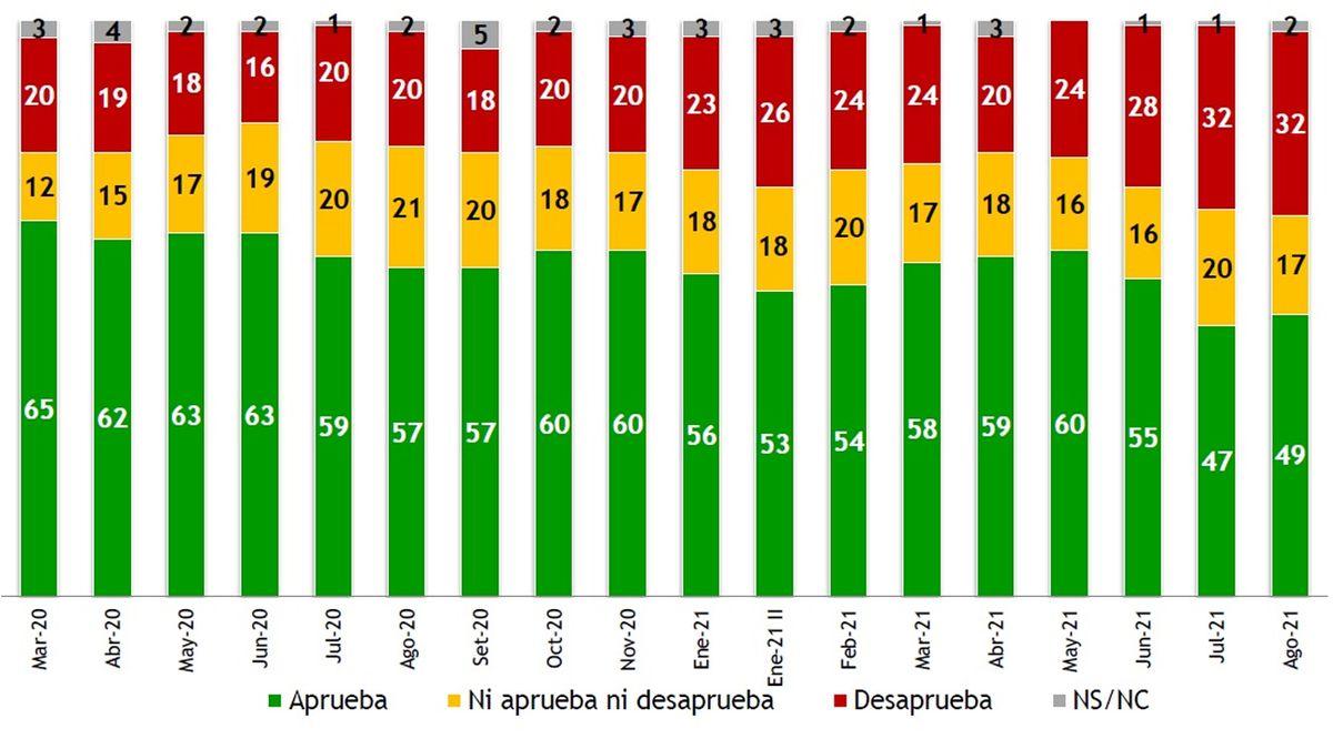 Aprobación de gestión de Lacalle Pou subió en agosto tras dos meses de caída: alcanza el 49%