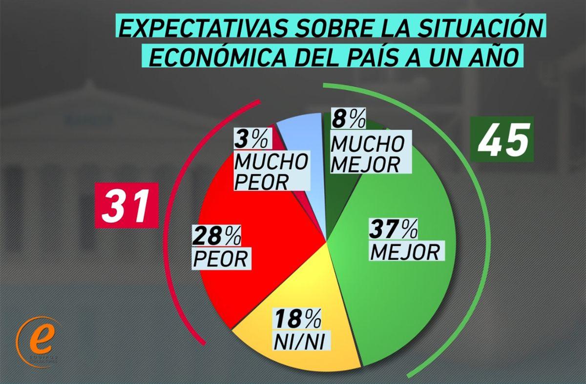 Percepción económica de los uruguayos tiene saldo negativo, pero con relativa confianza en el futuro