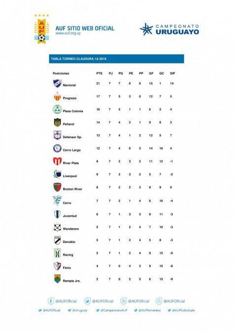 Show de goles de la Fecha 7 del Clausura: goles, resultados y tabla de posiciones