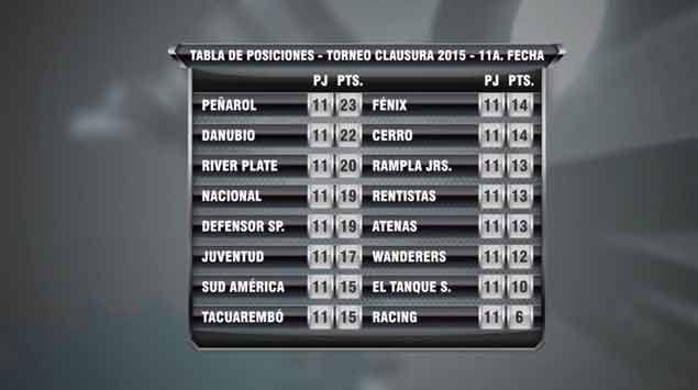 Los goles de la Fecha 11 del Clausura y ahora se viene el Clásico