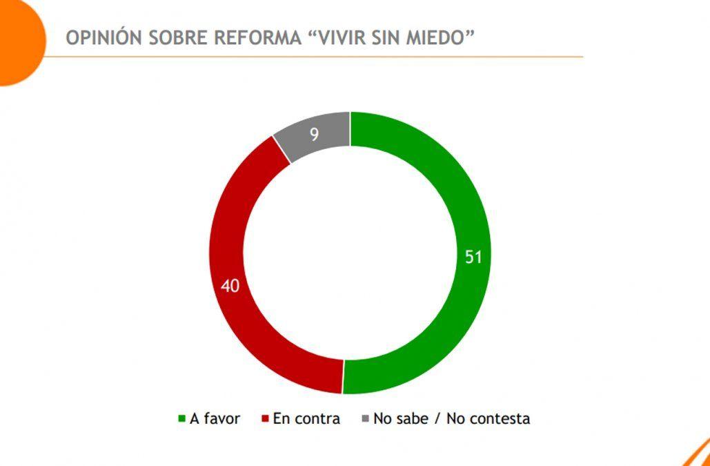 El 51% se expresa a favor de la reforma Vivir sin miedo