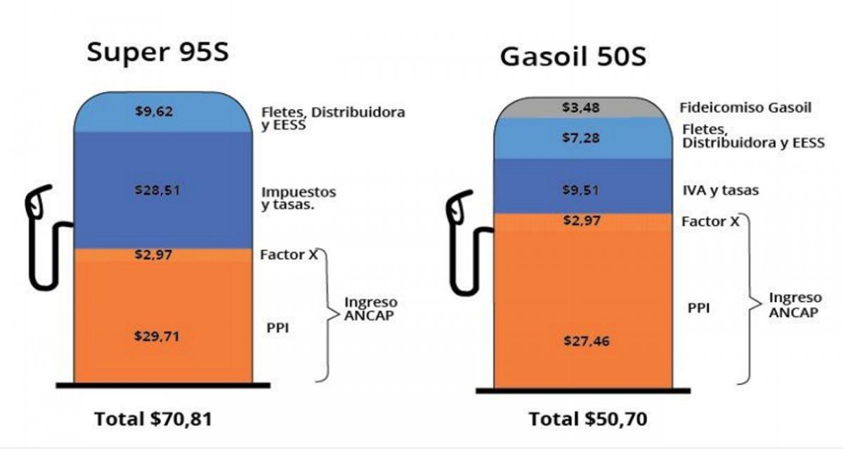 Nuevos precios de combustibles: nafta Súper sube a $ 70.81 y Gasoil pasa a $ 50.7