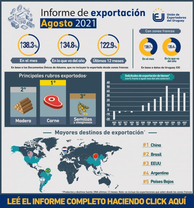 China es desde hace años el principal destino de las exportaciones uruguayas